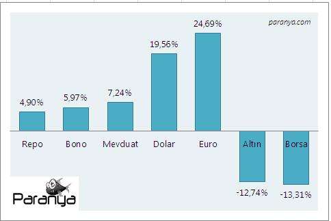 Yatırım Araçlarının 2013 Getirileri