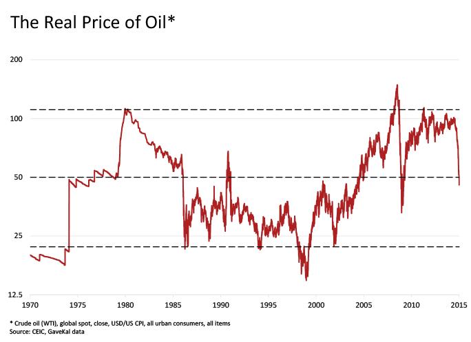 enflasyondan arındırılmış petrol fiyatı