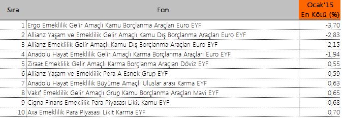 Ocak'15 en kötü BES fonları