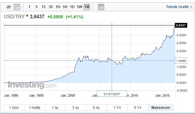 10 yıllık dolar grafigi