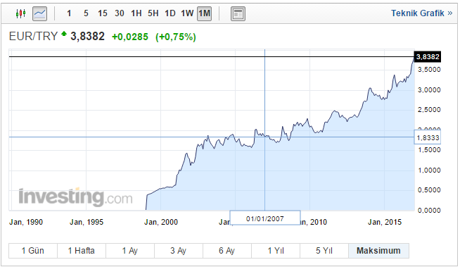 10 yıllık euro grafigi