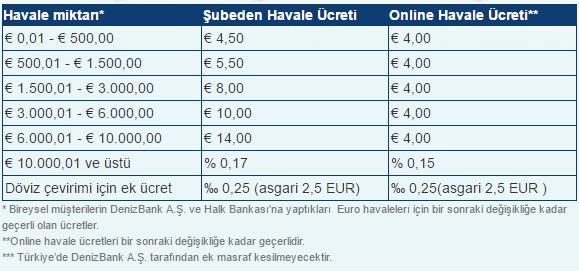 Denizbank Almanyadan Turkiyeye Havale