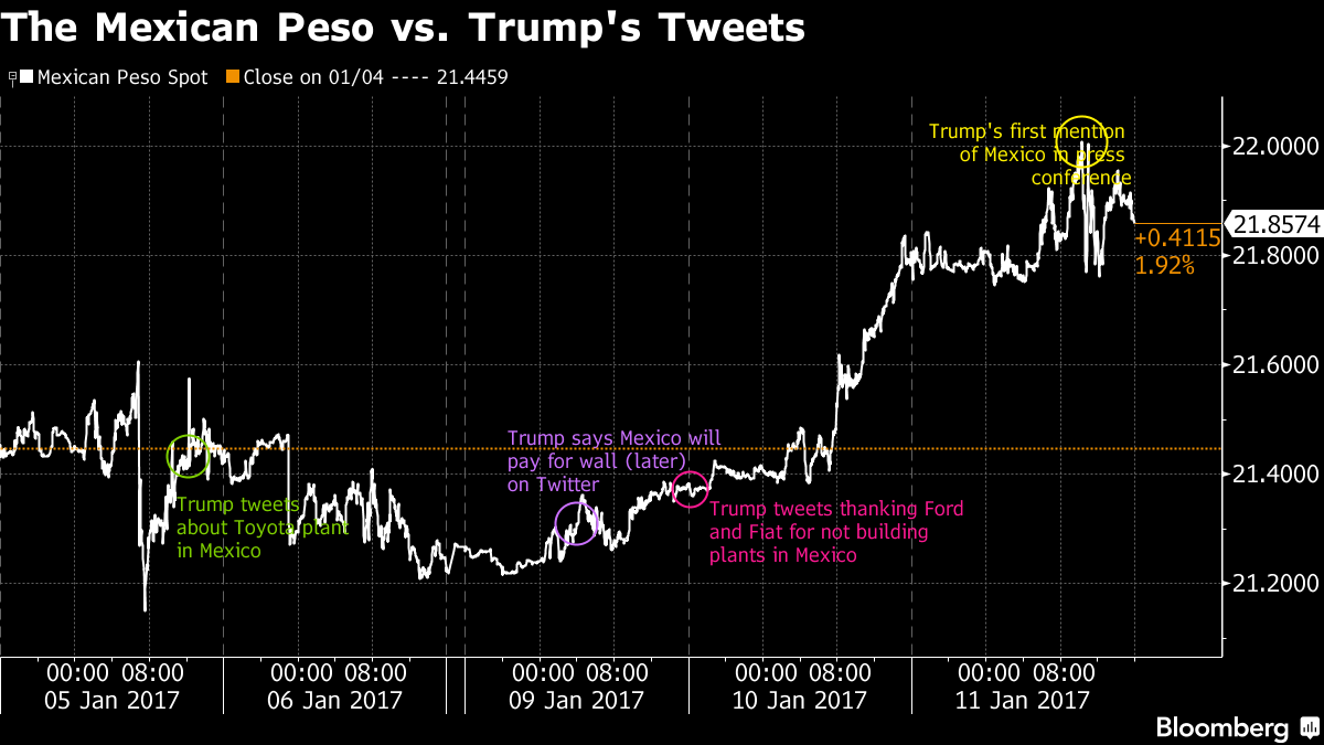 Meksika Pezosu Trump'ın açıklamalarından nasıl etkileniyor