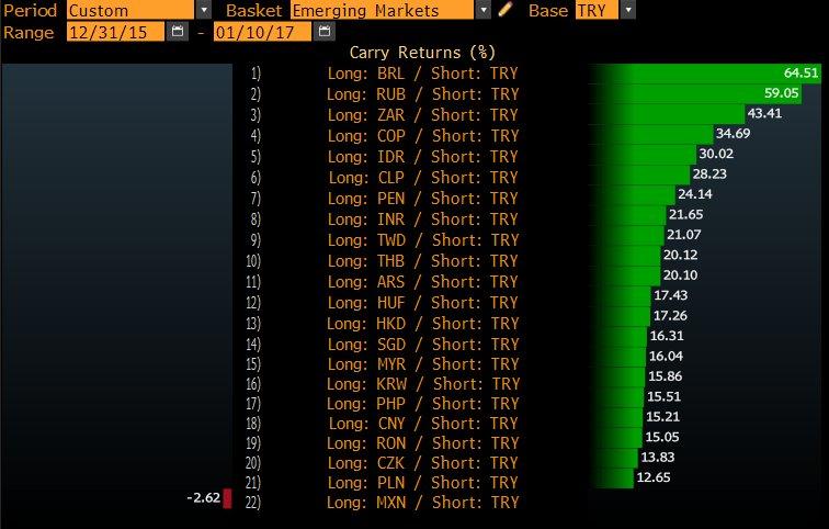 Türk Lirası diğer para birimleri karşısında da zayıflıyor.