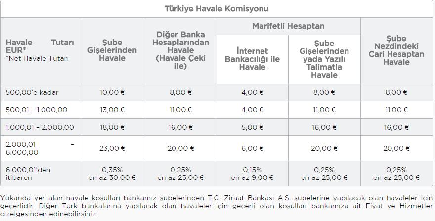 Ziraat Bankası Almanyadan Turkiyeye Havale